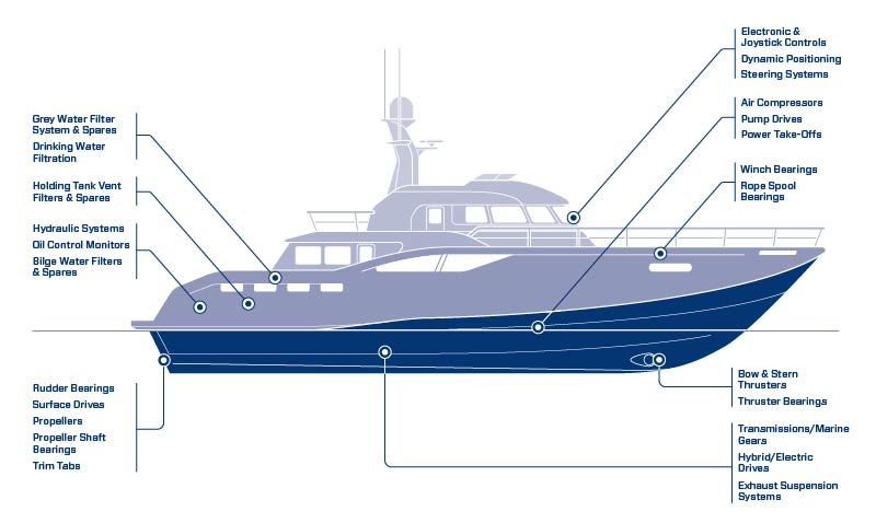 Leisure Marine Capabilities