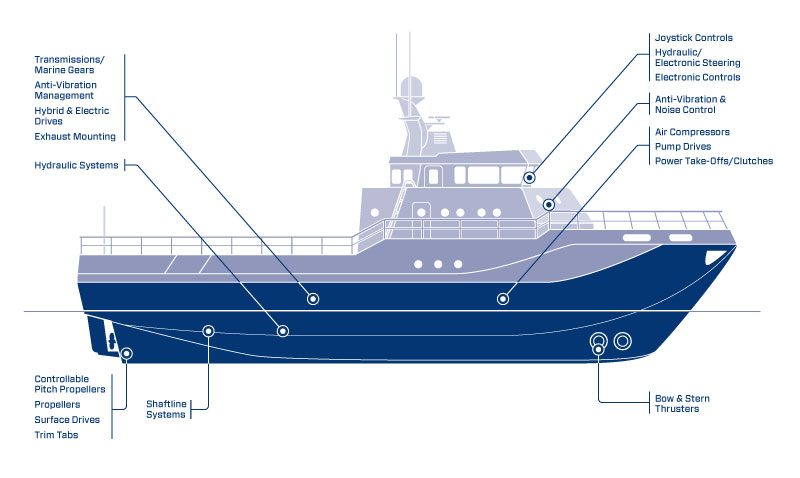 Commercial Marine Capabilities