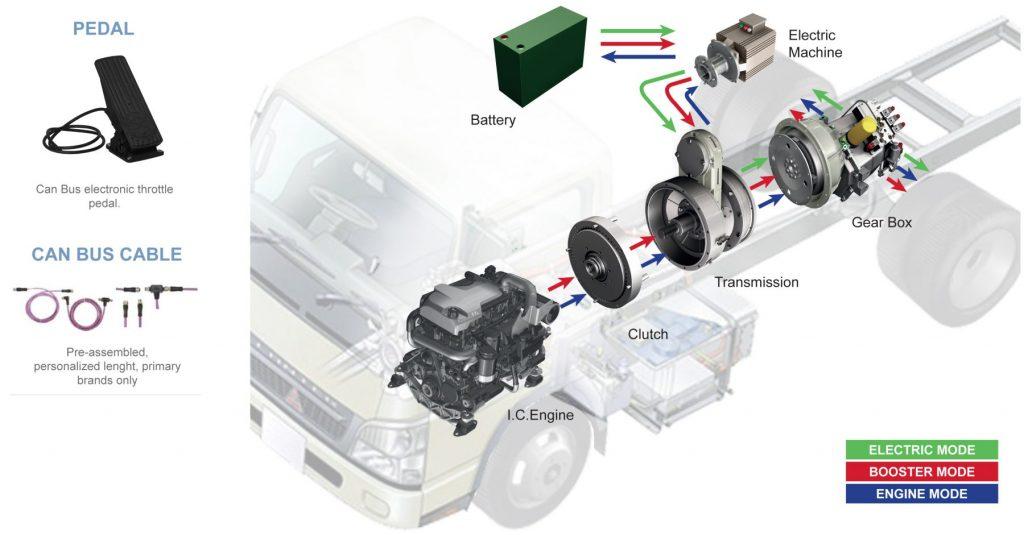 HTV700 Industrial hybrid system