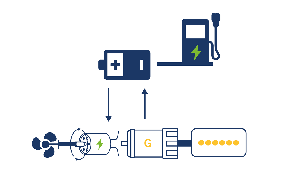marine electric propulsion